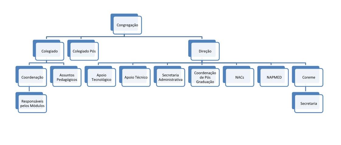 Organograma FAMED